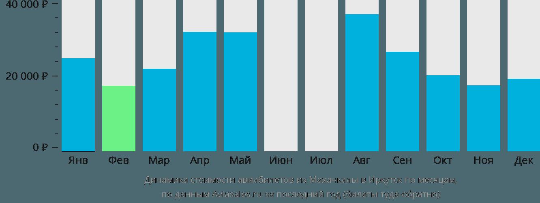 Динамика стоимости авиабилетов из Махачкалы в Иркутск по месяцам