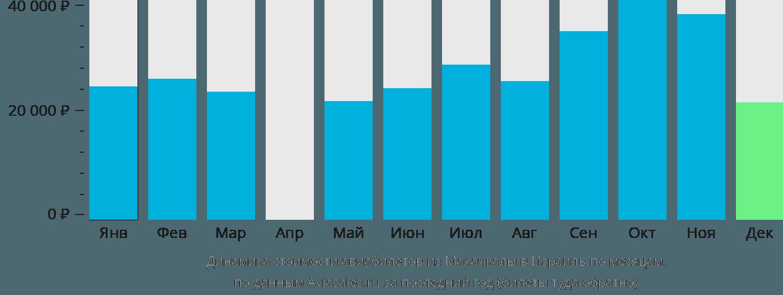 Динамика стоимости авиабилетов из Махачкалы в Израиль по месяцам
