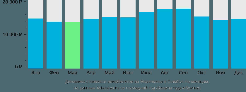 Динамика стоимости авиабилетов из Махачкалы в Стамбул по месяцам