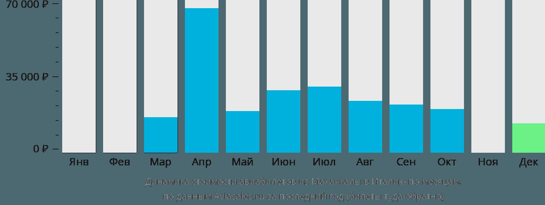 Динамика стоимости авиабилетов из Махачкалы в Италию по месяцам