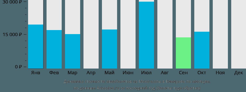 Динамика стоимости авиабилетов из Махачкалы в Кемерово по месяцам
