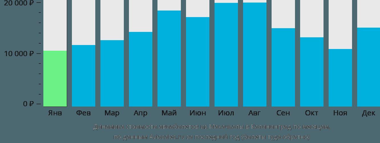 Динамика стоимости авиабилетов из Махачкалы в Калининград по месяцам