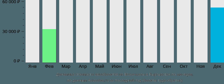 Динамика стоимости авиабилетов из Махачкалы в Кыргызстан по месяцам