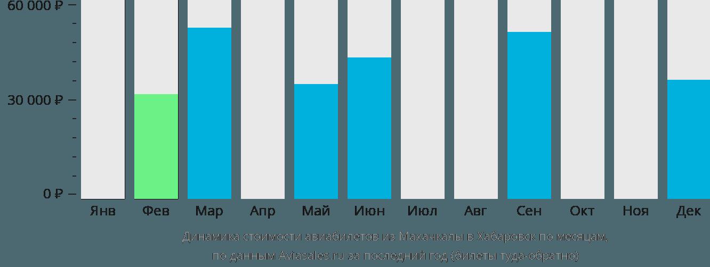 Динамика стоимости авиабилетов из Махачкалы в Хабаровск по месяцам