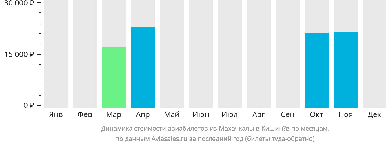 Динамика стоимости авиабилетов из Махачкалы в Кишинёв по месяцам