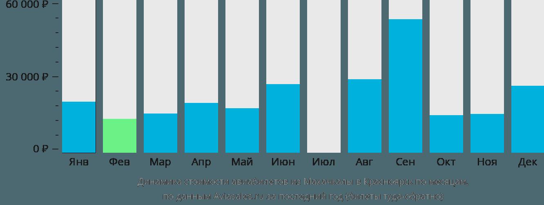Динамика стоимости авиабилетов из Махачкалы в Красноярск по месяцам