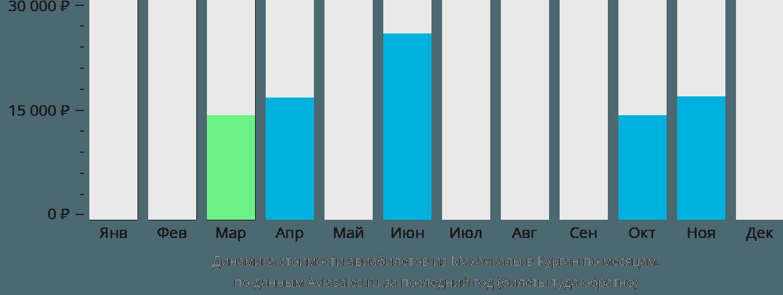 Динамика стоимости авиабилетов из Махачкалы в Курган по месяцам