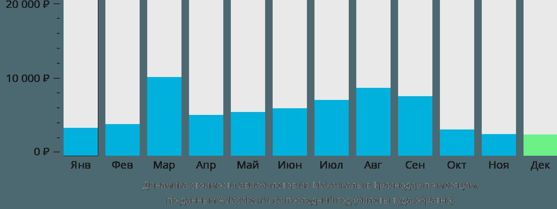 Динамика стоимости авиабилетов из Махачкалы в Краснодар по месяцам