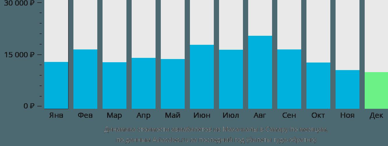 Динамика стоимости авиабилетов из Махачкалы в Самару по месяцам