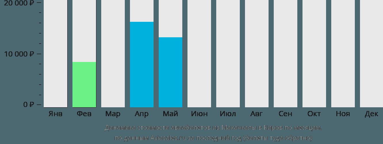 Динамика стоимости авиабилетов из Махачкалы в Киров по месяцам