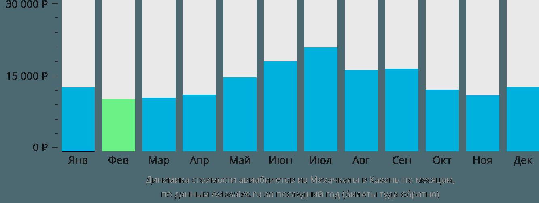 Динамика стоимости авиабилетов из Махачкалы в Казань по месяцам