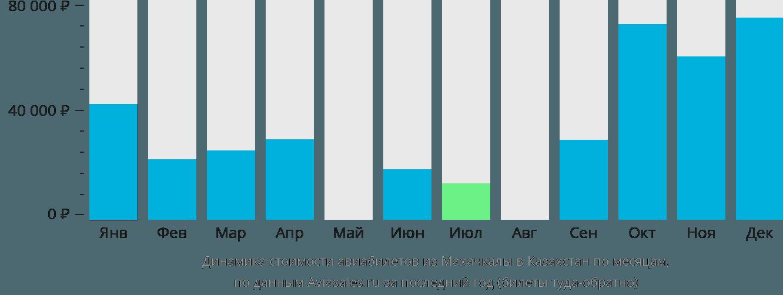 Динамика стоимости авиабилетов из Махачкалы в Казахстан по месяцам