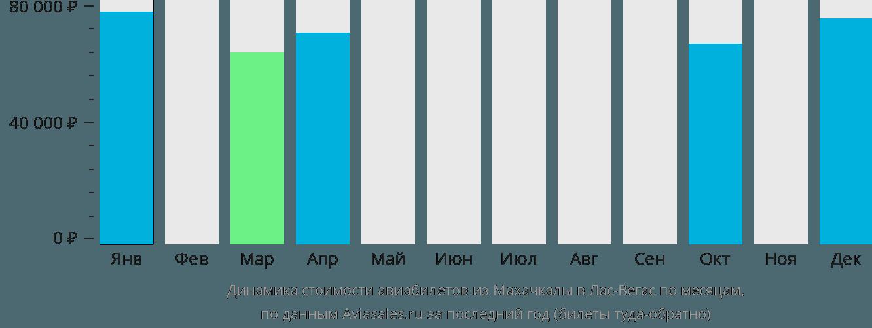 Динамика стоимости авиабилетов из Махачкалы в Лас-Вегас по месяцам