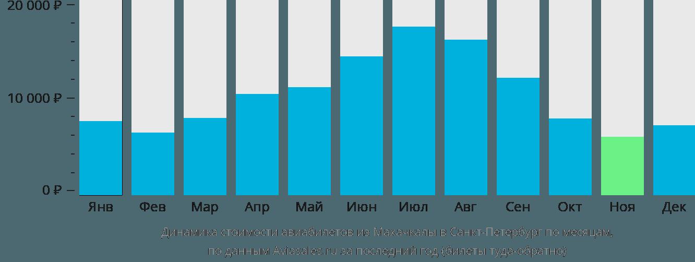 Динамика стоимости авиабилетов из Махачкалы в Санкт-Петербург по месяцам