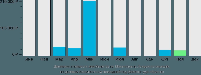 Динамика стоимости авиабилетов из Махачкалы в Лондон по месяцам