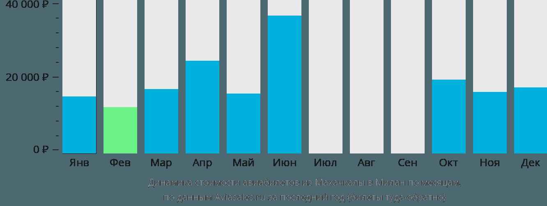Динамика стоимости авиабилетов из Махачкалы в Милан по месяцам