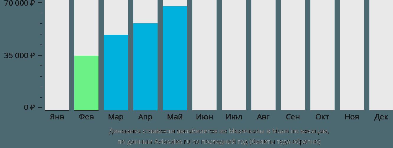 Динамика стоимости авиабилетов из Махачкалы в Мале по месяцам