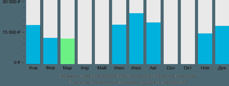 Динамика стоимости авиабилетов из Махачкалы в Мурманск по месяцам