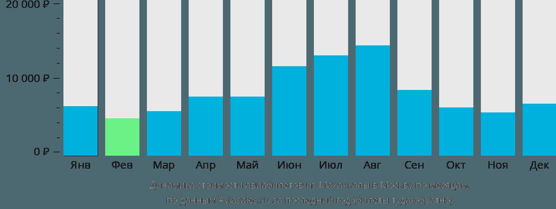 Динамика стоимости авиабилетов из Махачкалы в Москву по месяцам