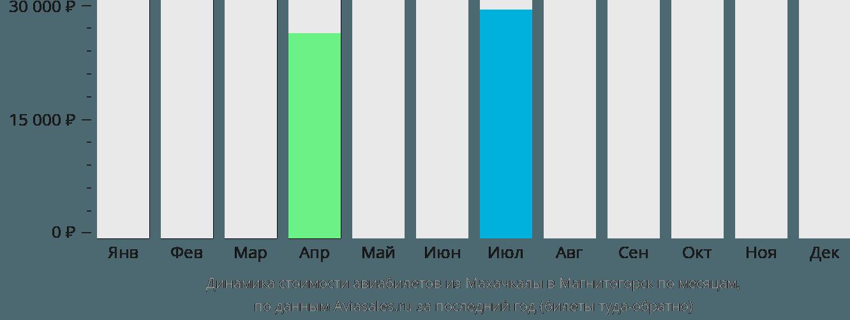 Динамика стоимости авиабилетов из Махачкалы в Магнитогорск по месяцам
