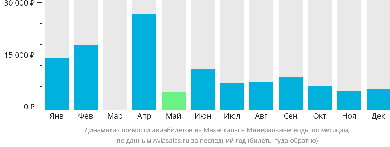 Динамика стоимости авиабилетов из Махачкалы в Минеральные воды по месяцам