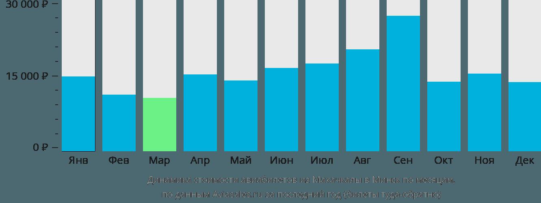 Динамика стоимости авиабилетов из Махачкалы в Минск по месяцам