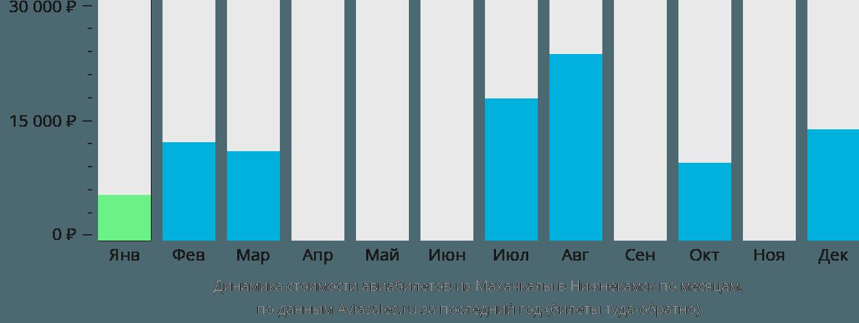 Динамика стоимости авиабилетов из Махачкалы в Нижнекамск по месяцам