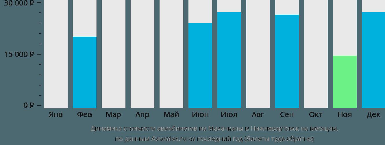 Динамика стоимости авиабилетов из Махачкалы в Нижневартовск по месяцам