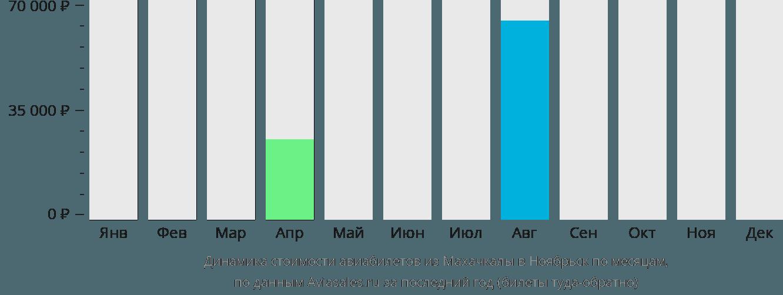 Динамика стоимости авиабилетов из Махачкалы в Ноябрьск по месяцам