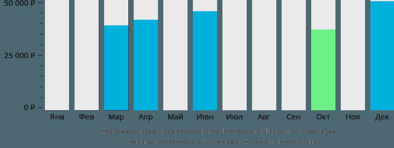 Динамика стоимости авиабилетов из Махачкалы в Норильск по месяцам