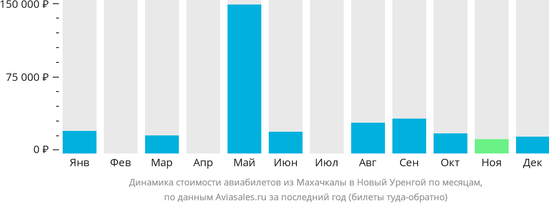 Динамика стоимости авиабилетов из Махачкалы в Новый Уренгой по месяцам