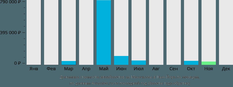 Динамика стоимости авиабилетов из Махачкалы в Нью-Йорк по месяцам