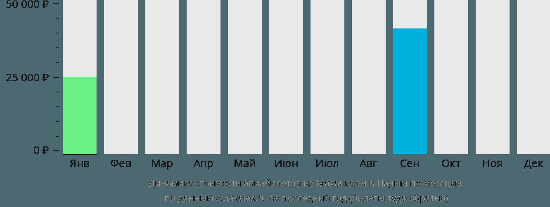 Динамика стоимости авиабилетов из Махачкалы в Надым по месяцам