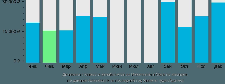 Динамика стоимости авиабилетов из Махачкалы в Омск по месяцам