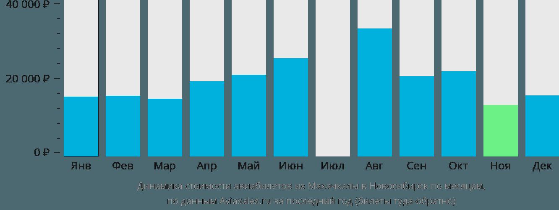 Динамика стоимости авиабилетов из Махачкалы в Новосибирск по месяцам