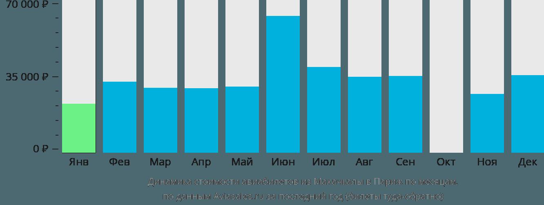 Динамика стоимости авиабилетов из Махачкалы в Париж по месяцам