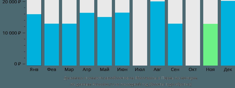 Динамика стоимости авиабилетов из Махачкалы в Пермь по месяцам