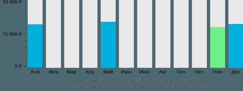 Динамика стоимости авиабилетов из Махачкалы в Оренбург по месяцам