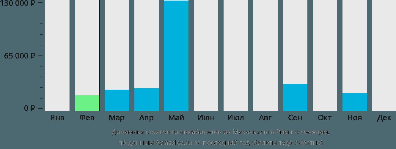 Динамика стоимости авиабилетов из Махачкалы в Рим по месяцам