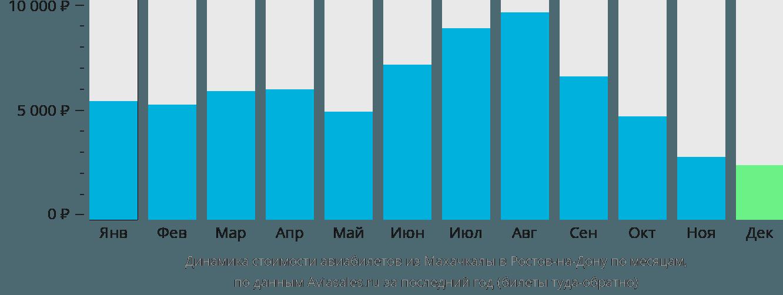 Динамика стоимости авиабилетов из Махачкалы в Ростов-на-Дону по месяцам