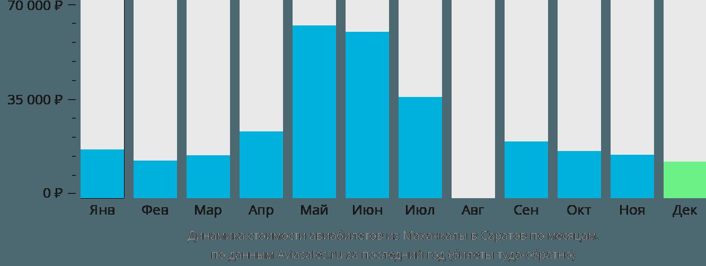Динамика стоимости авиабилетов из Махачкалы в Саратов по месяцам