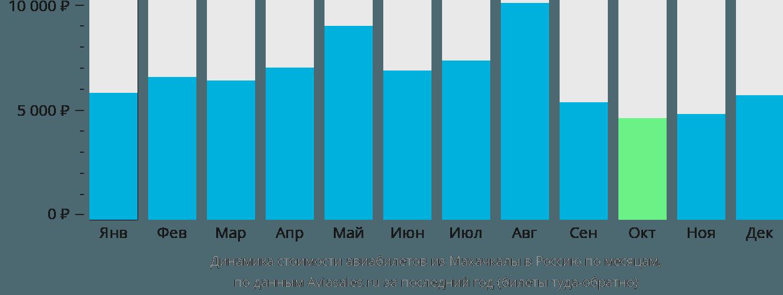 Динамика стоимости авиабилетов из Махачкалы в Россию по месяцам