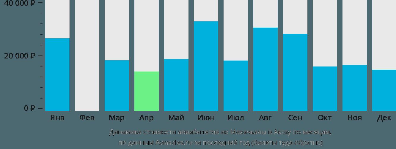 Динамика стоимости авиабилетов из Махачкалы в Актау по месяцам