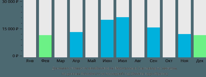Динамика стоимости авиабилетов из Махачкалы в Сыктывкар по месяцам