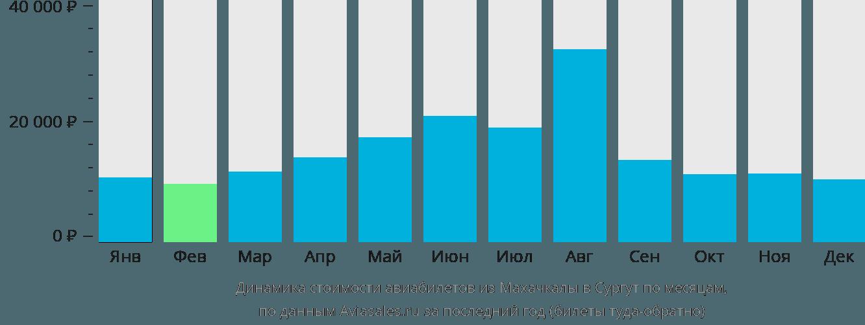 Динамика стоимости авиабилетов из Махачкалы в Сургут по месяцам
