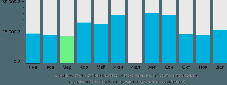 Динамика стоимости авиабилетов из Махачкалы в Симферополь по месяцам