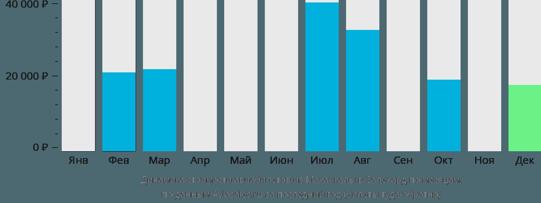 Динамика стоимости авиабилетов из Махачкалы в Салехард по месяцам