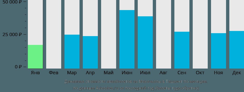 Динамика стоимости авиабилетов из Махачкалы в Ташкент по месяцам