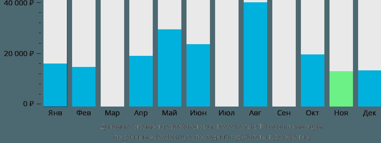 Динамика стоимости авиабилетов из Махачкалы в Тбилиси по месяцам
