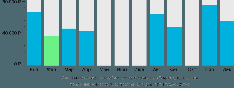 Динамика стоимости авиабилетов из Махачкалы в Таиланд по месяцам